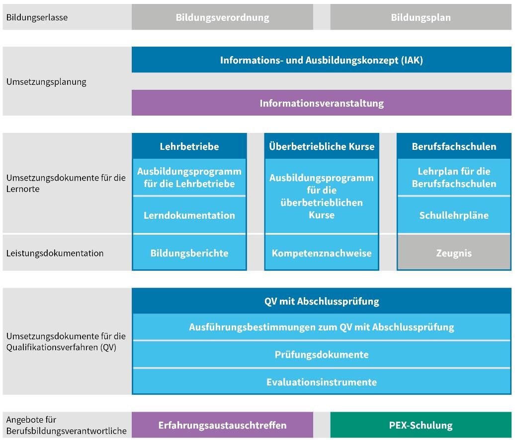 Diagramm Angebot Umsetzung Berufliche Grundbildung